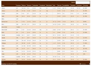 Lista över humlesorternas syror och oljor