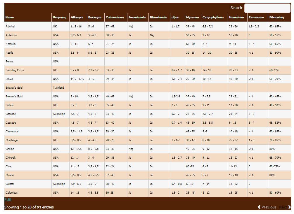 Lista över humlesorter