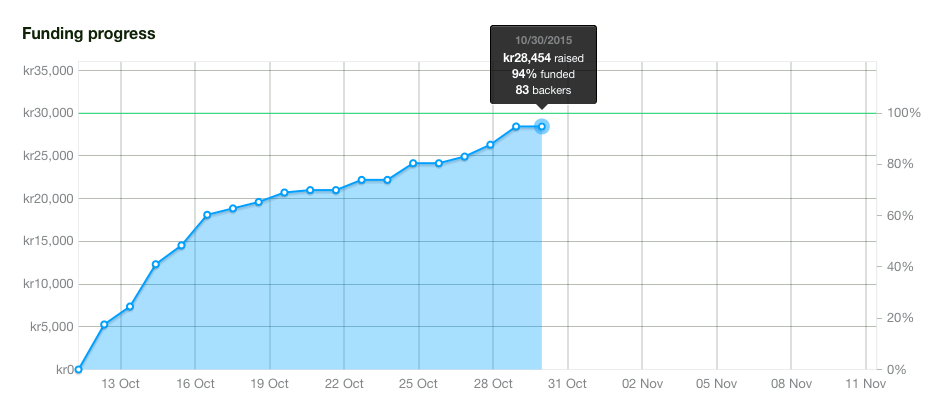 kickstarter-94-procent
